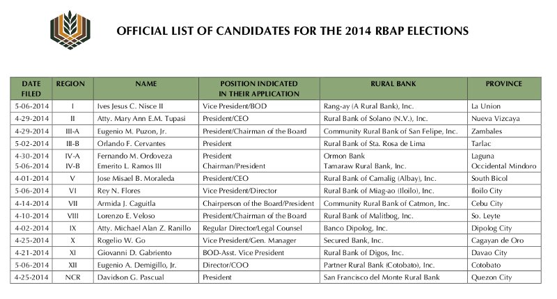 OFFICIAL LIST CANDIDATES FOR 2014 RBAP ELECTIONS